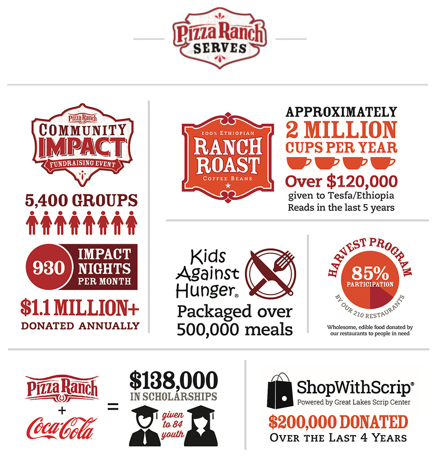 collection of brands and services pizza ranch uses